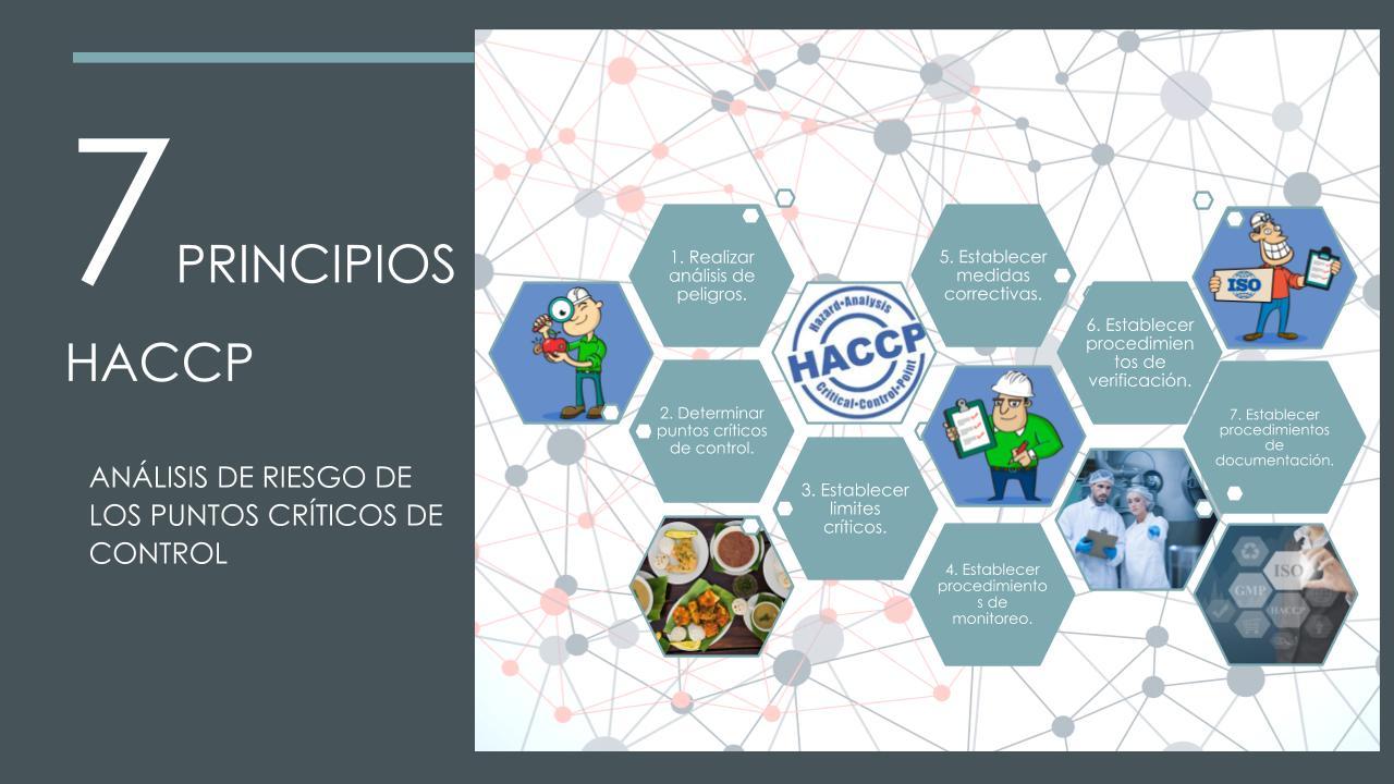 Principios del HACCP ABRIL